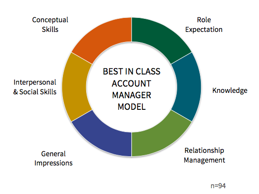management roles and skills