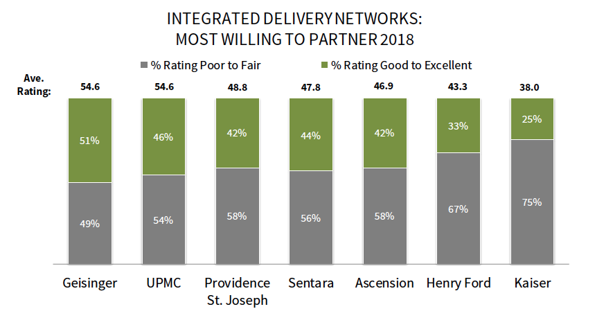 Geisinger And UPMC Are Noted For Their Openness To Innovative Ideas Willingness Partner When Mutually Beneficial