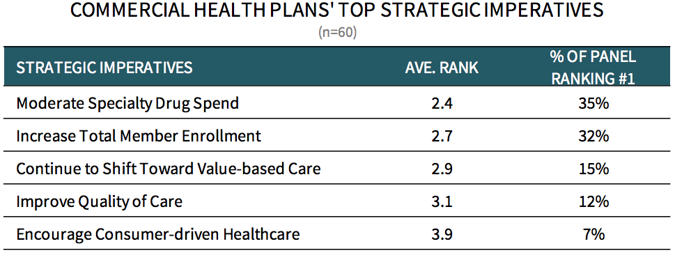 Commercial Health Plans Market Landscape And Strategic Imperatives