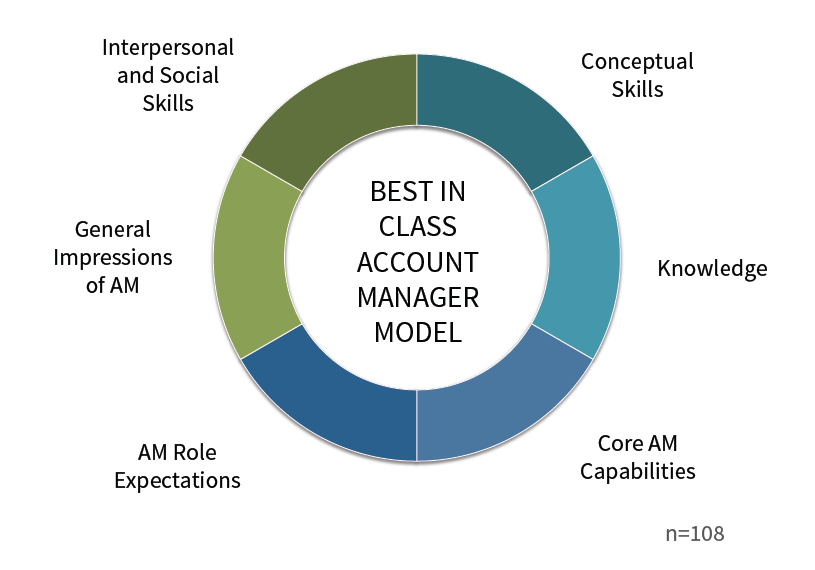 acc manager Career overview: account management posted by the editors on you have customer service and then you have the account manager (am), with one foot in and usually upsell to their portfolio of clients or accounts you'll find the account management function at all types of companies.