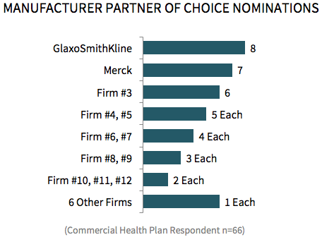 Commercial Health Plans Partner Of Choice And Program Opportunities