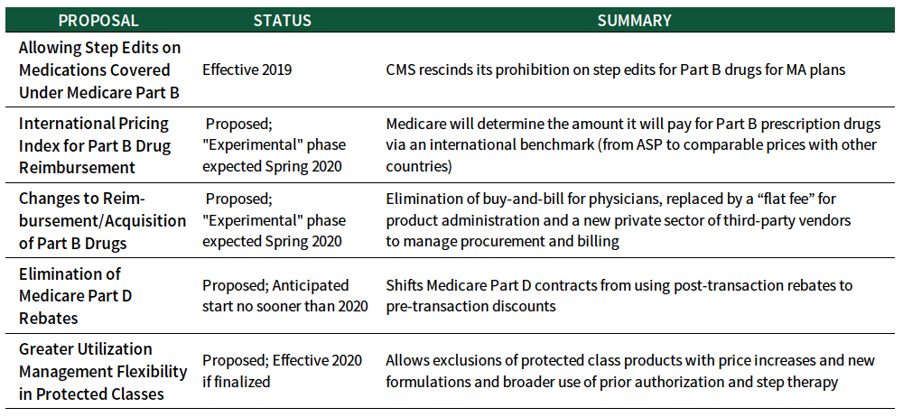 Special Report: Summary and Potential Impact of Proposed